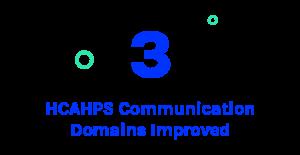 3 HCACHPS Communication Domains