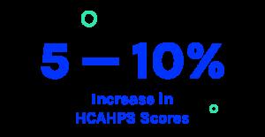 Increase in HCAHPS Score