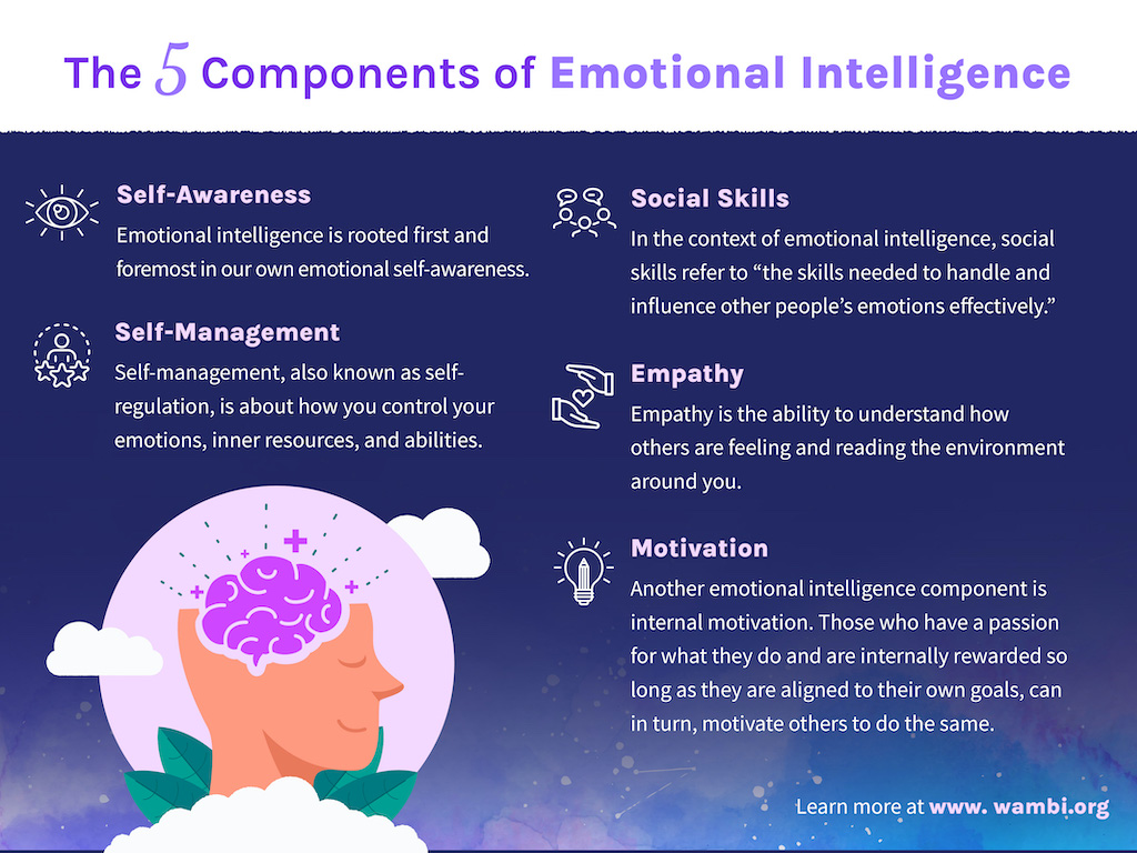 5 Components of Emotional Intelligence for Healthcare Leaders Infographic